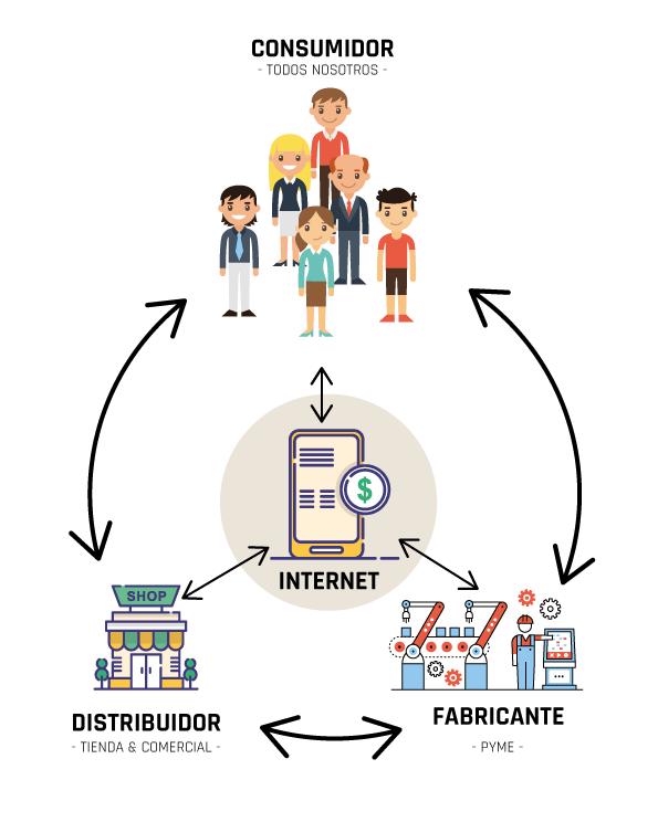 Caso real resultados de una estrategia online cabo de for Distribuidores online